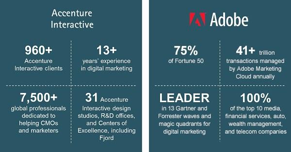 Accenture_Adobe