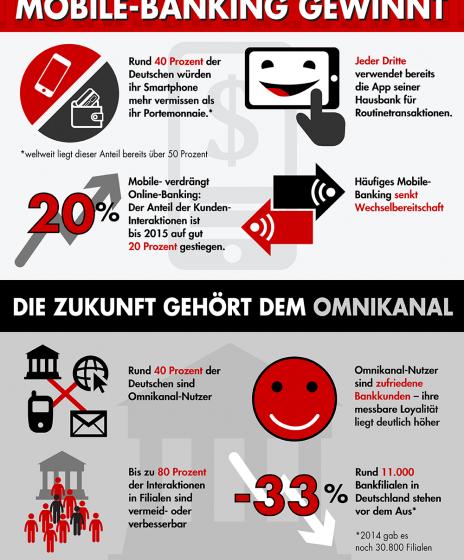 160929_160706_Bain-Infografik_Banken-machen-mobil-464x600.png