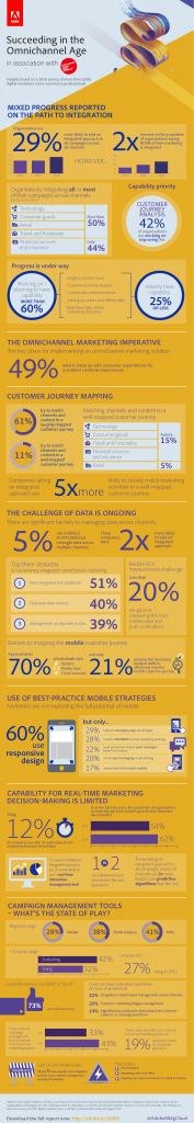 161206_Omnichannel-Adobe-Econsultancy-Infographic-v92-177x1024.png