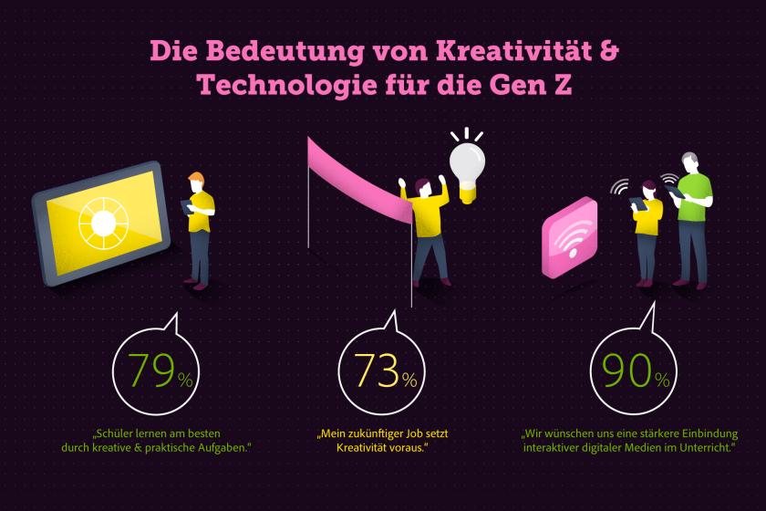 Adobe_Gen Z_ZukunftGestalten_Header